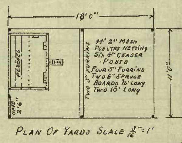 Plan of Poultry House Yard